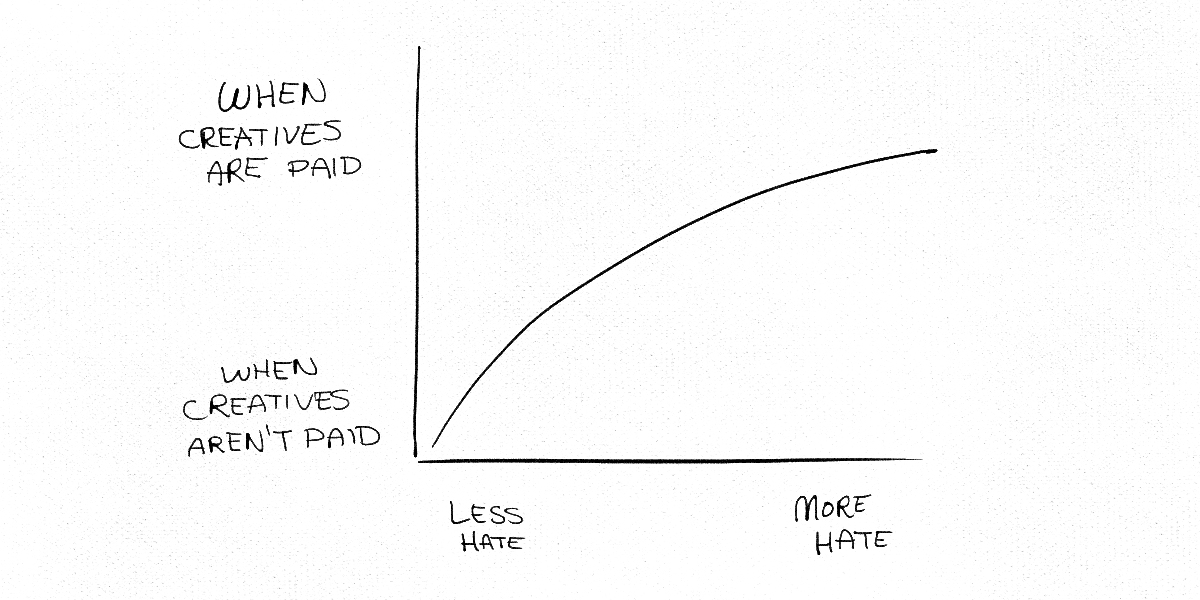 Line Graph of Hate
